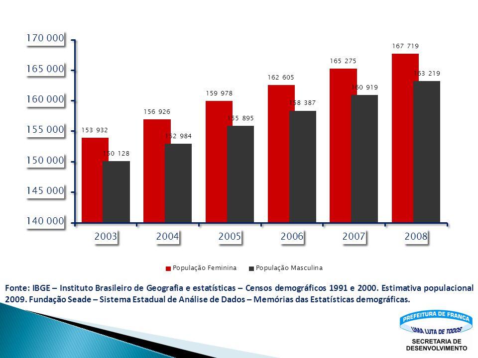 Fonte: IBGE – Instituto Brasileiro de Geografia e estatísticas – Censos demográficos 1991 e 2000.
