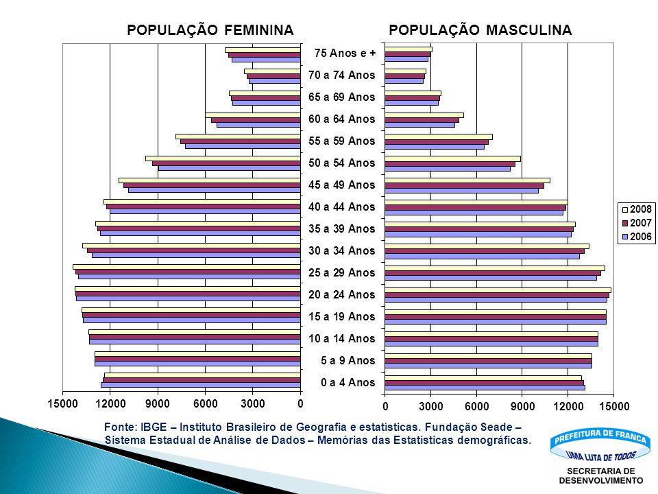 Fonte: IBGE – Instituto Brasileiro de Geografia e estatísticas