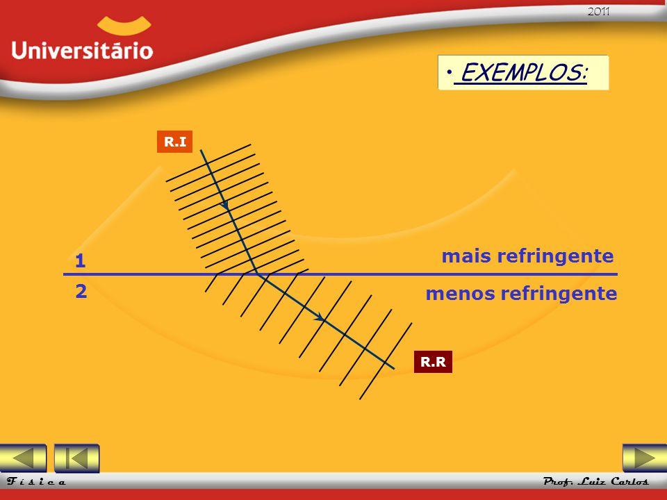 EXEMPLOS: R.I 1 2 mais refringente menos refringente R.R