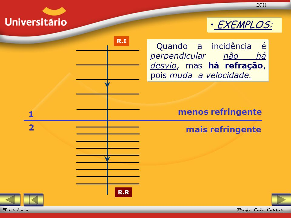 EXEMPLOS: R.I. Quando a incidência é perpendicular não há desvio, mas há refração, pois muda a velocidade.