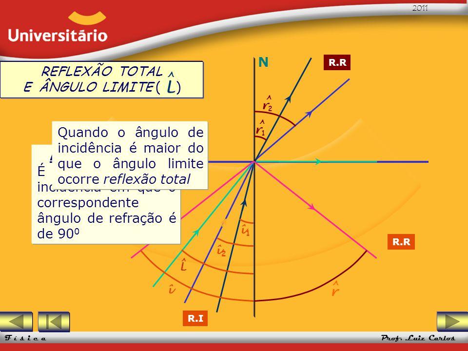 ^ L N REFLEXÃO TOTAL E ÂNGULO LIMITE ( )