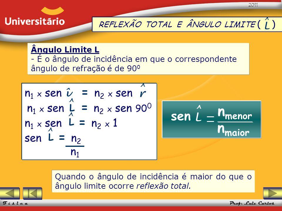 REFLEXÃO TOTAL E ÂNGULO LIMITE ( )