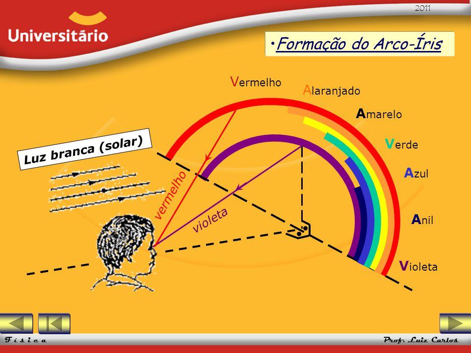 Formação do Arco-Íris Vermelho Alaranjado Amarelo Verde Azul Anil