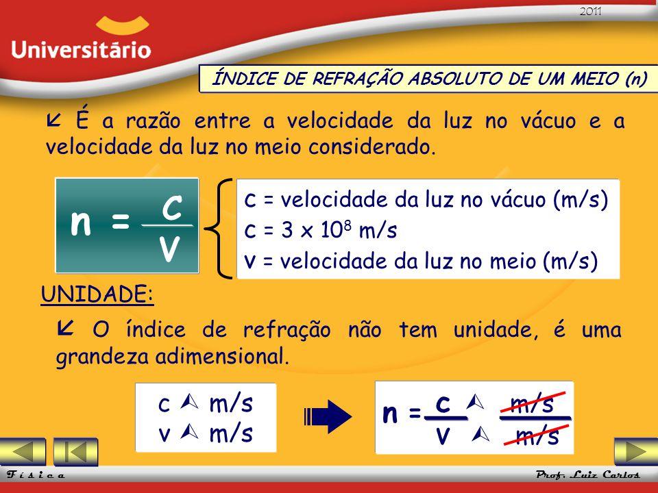 ÍNDICE DE REFRAÇÃO ABSOLUTO DE UM MEIO (n)