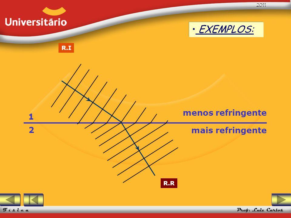 EXEMPLOS: R.I menos refringente 1 2 mais refringente R.R