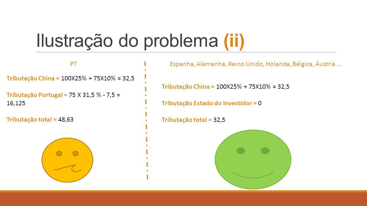 Ilustração do problema (ii)