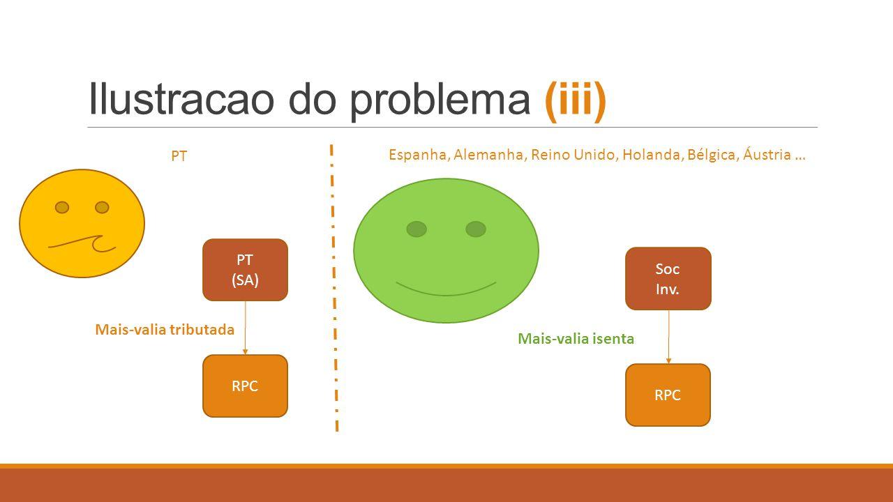 Ilustracao do problema (iii)