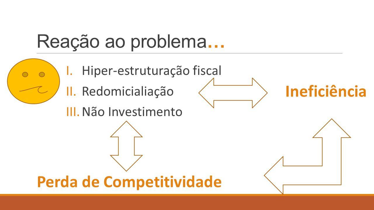 Reação ao problema… Ineficiência Perda de Competitividade