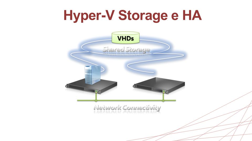 Hyper-V Storage e HA VHDs Shared Storage Network Connectivity