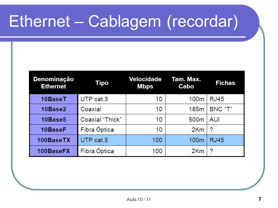 Ethernet – Cablagem (recordar)
