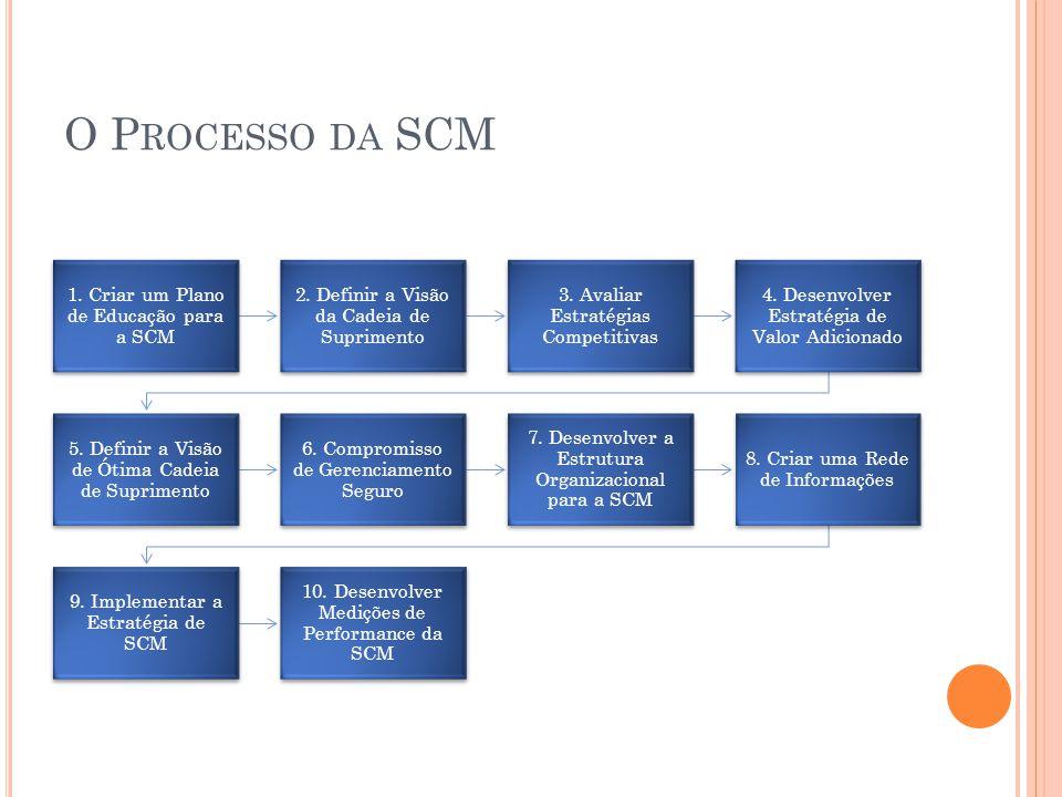 O Processo da SCM 1. Criar um Plano de Educação para a SCM