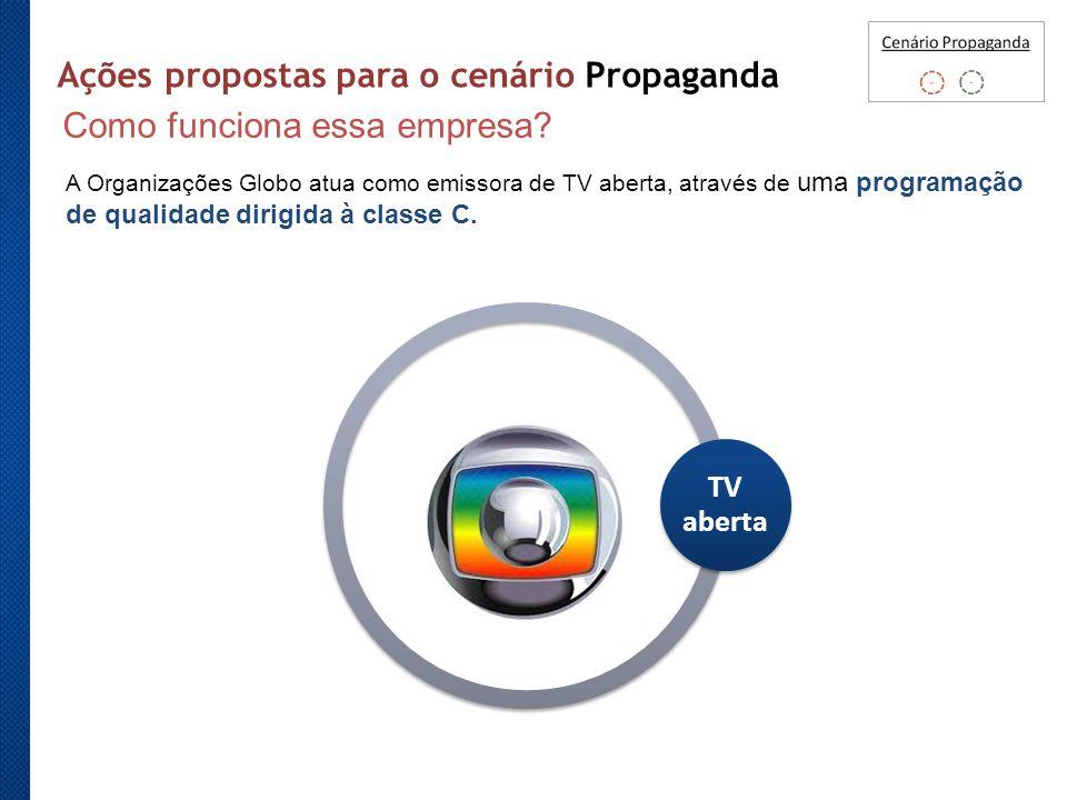 Ações propostas para o cenário Propaganda Como funciona essa empresa