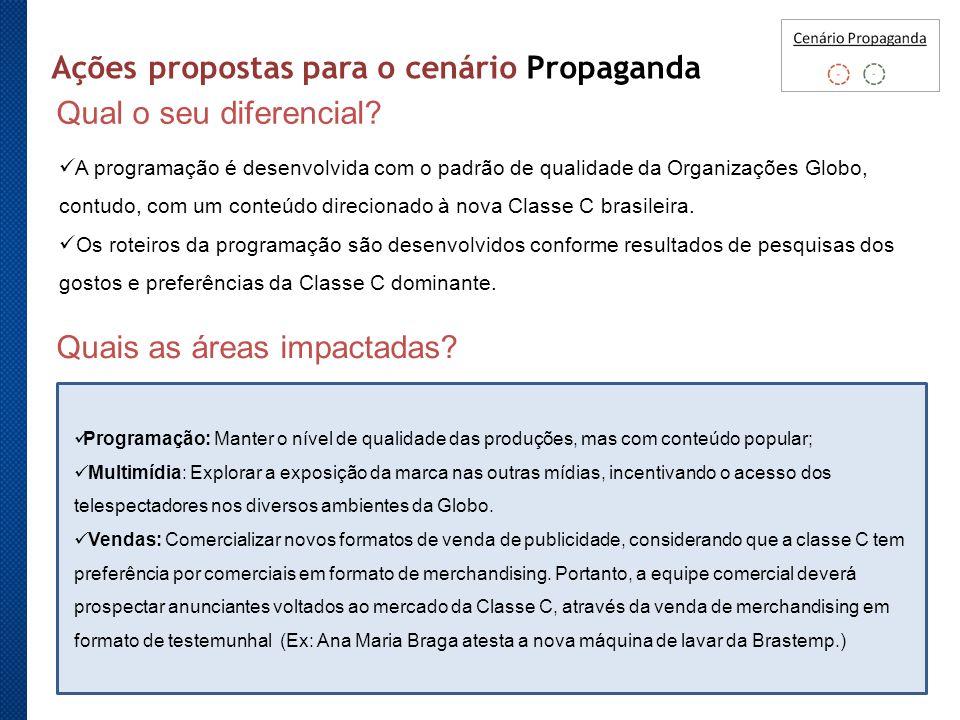Ações propostas para o cenário Propaganda Qual o seu diferencial
