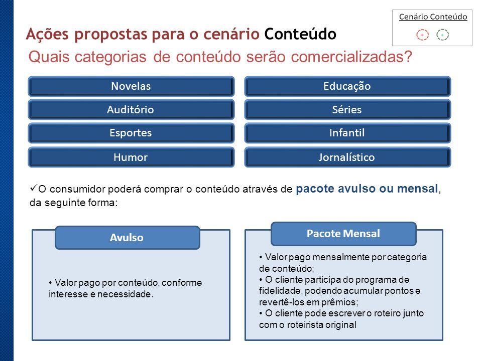 Ações propostas para o cenário Conteúdo