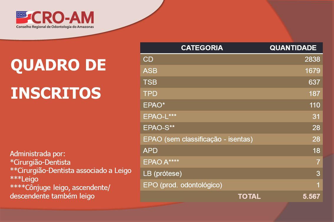 QUADRO DE INSCRITOS CATEGORIA QUANTIDADE CD 2838 ASB 1679 TSB 637 TPD