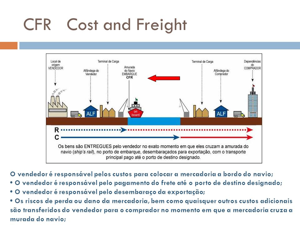 CFR Cost and Freight