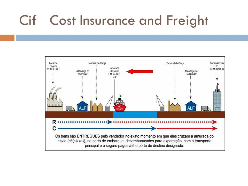 Cif Cost Insurance and Freight