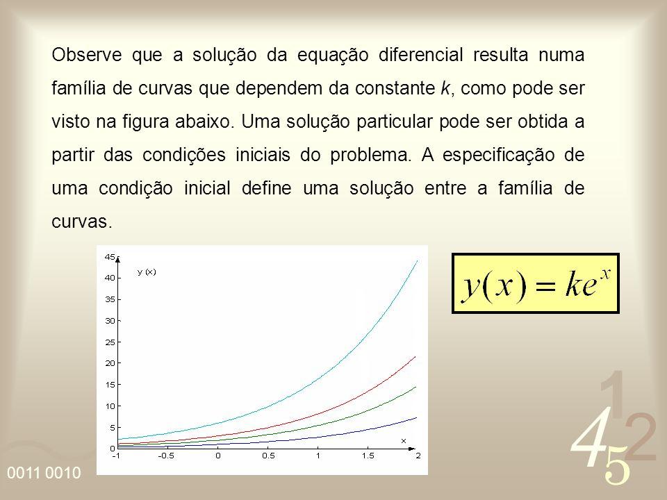 Observe que a solução da equação diferencial resulta numa família de curvas que dependem da constante k, como pode ser visto na figura abaixo.