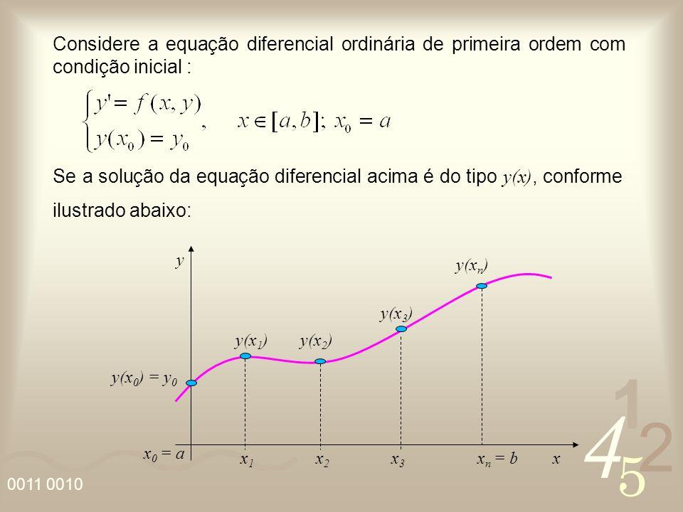 Considere a equação diferencial ordinária de primeira ordem com condição inicial :