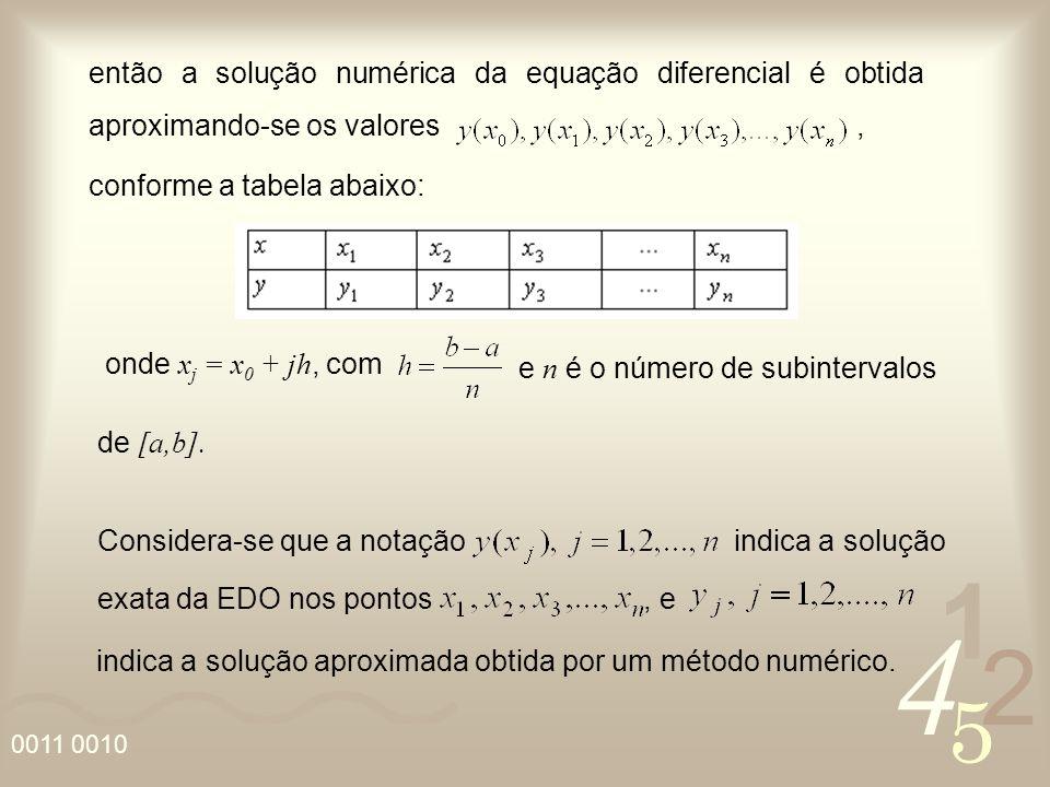 então a solução numérica da equação diferencial é obtida aproximando-se os valores ,