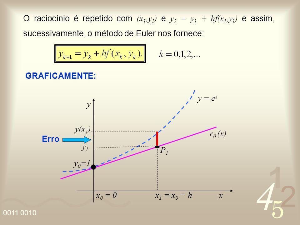O raciocínio é repetido com (x1,y1) e y2 = y1 + hf(x1,y1) e assim, sucessivamente, o método de Euler nos fornece: