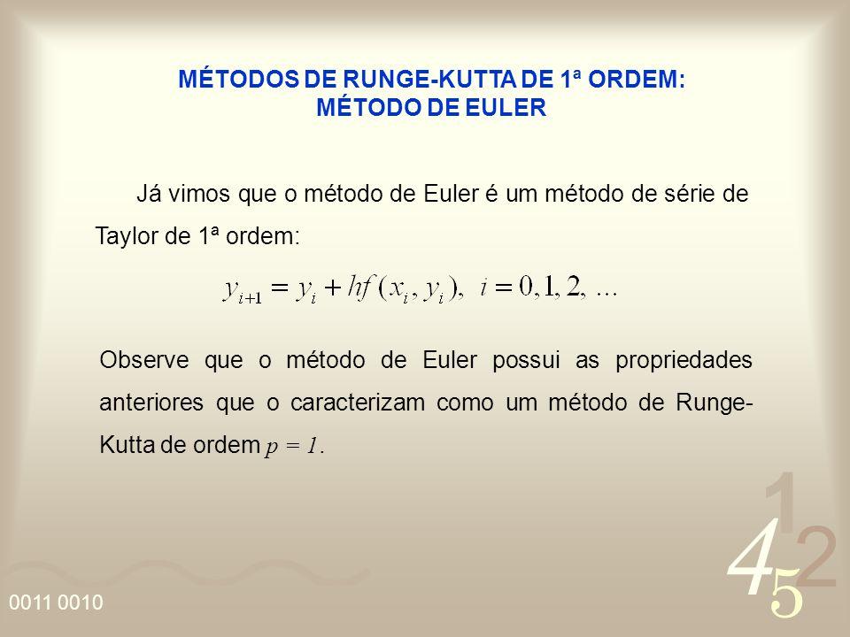 MÉTODOS DE RUNGE-KUTTA DE 1ª ORDEM: