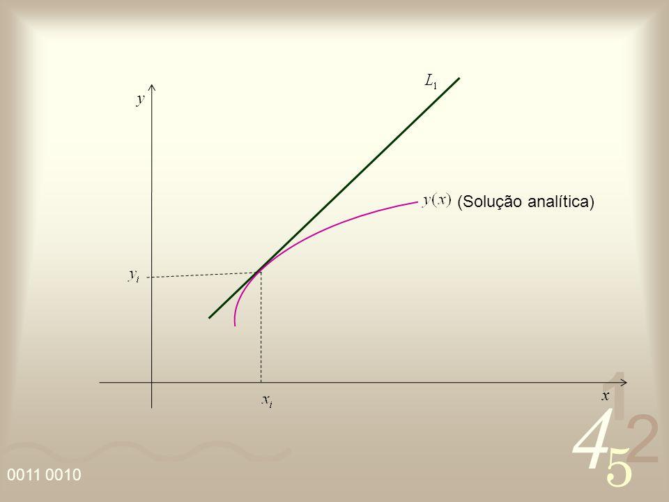 y (Solução analítica) x