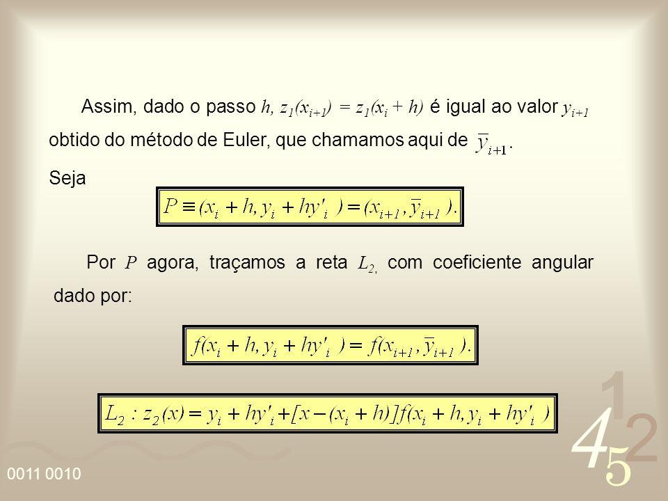 Assim, dado o passo h, z1(xi+1) = z1(xi + h) é igual ao valor yi+1 obtido do método de Euler, que chamamos aqui de