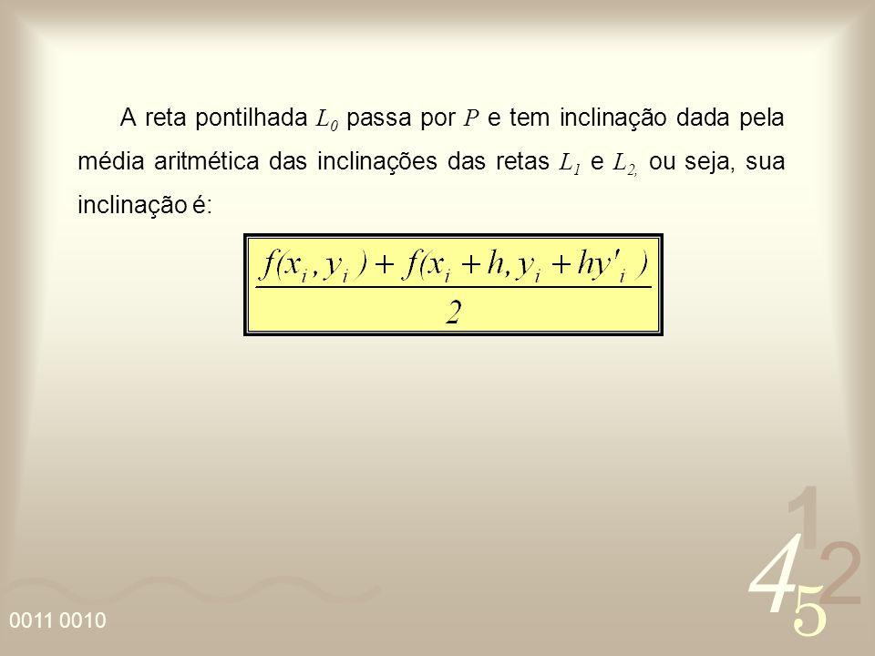 A reta pontilhada L0 passa por P e tem inclinação dada pela média aritmética das inclinações das retas L1 e L2, ou seja, sua inclinação é:
