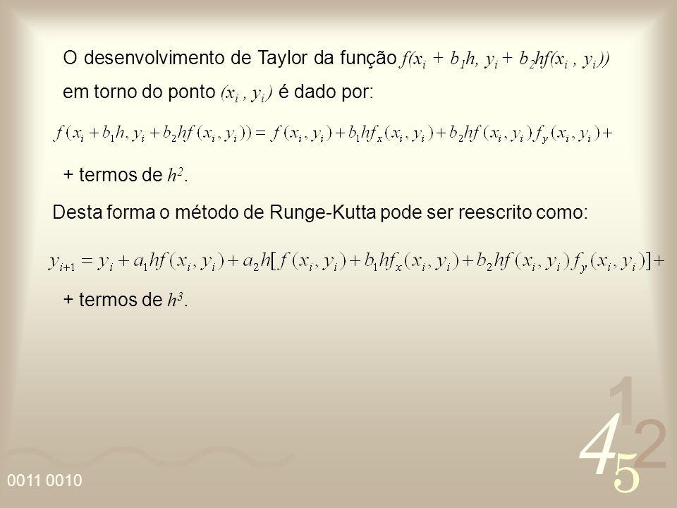 O desenvolvimento de Taylor da função f(xi + b1h, yi + b2hf(xi , yi )) em torno do ponto (xi , yi ) é dado por: