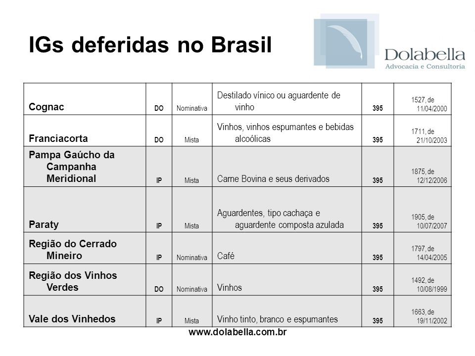 IGs deferidas no Brasil
