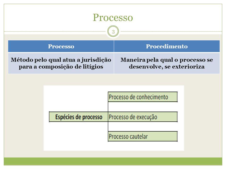 Processo Processo Procedimento