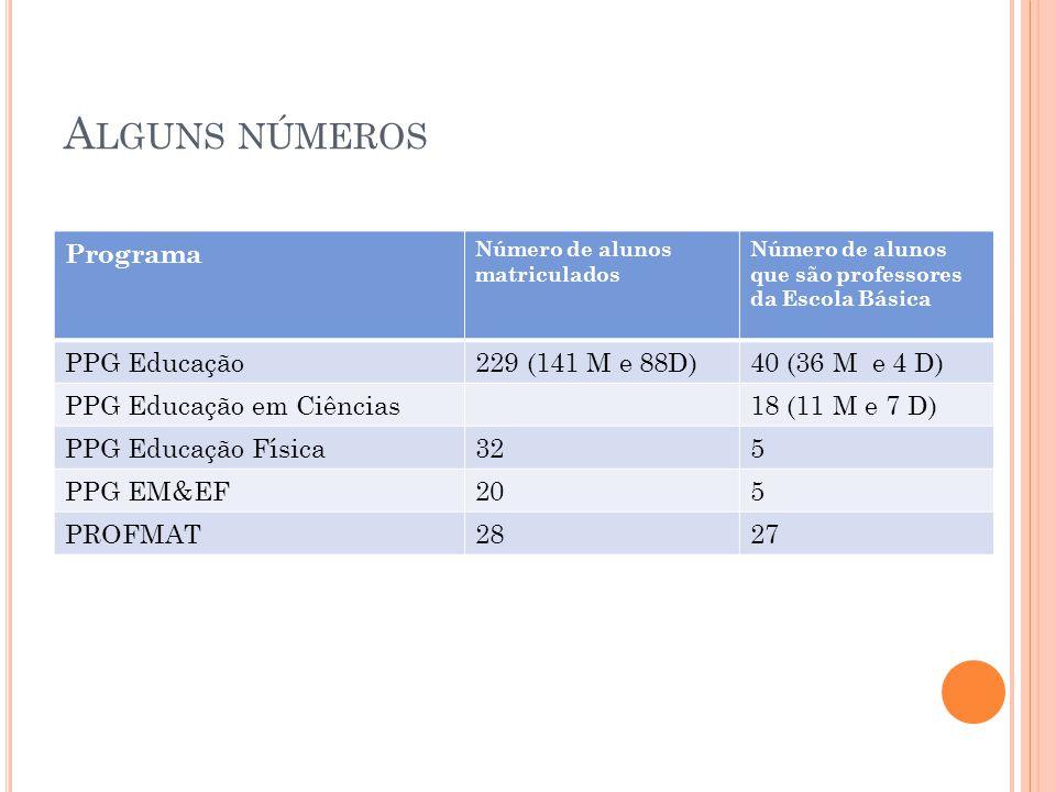 Alguns números Programa PPG Educação 229 (141 M e 88D) 40 (36 M e 4 D)