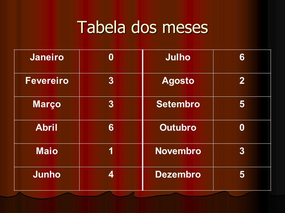 Tabela dos meses Janeiro Julho 6 Fevereiro 3 Agosto 2 Março Setembro 5