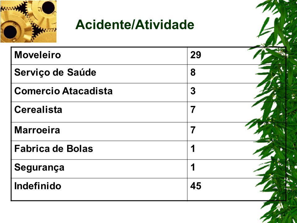 Acidente/Atividade Moveleiro 29 Serviço de Saúde 8 Comercio Atacadista