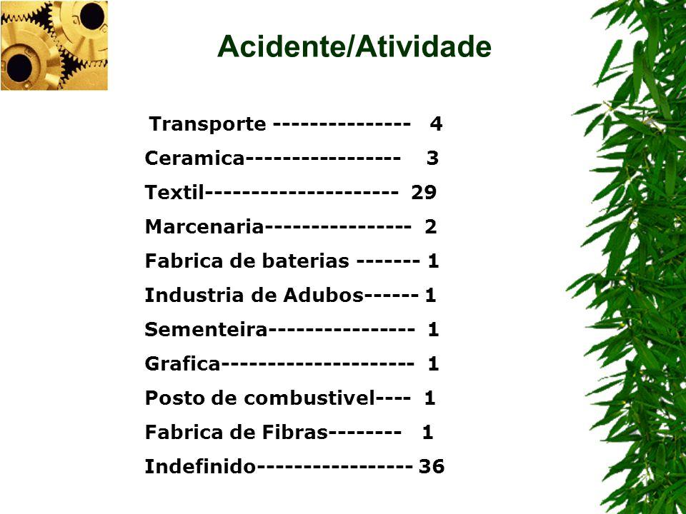 Acidente/Atividade Ceramica----------------- 3