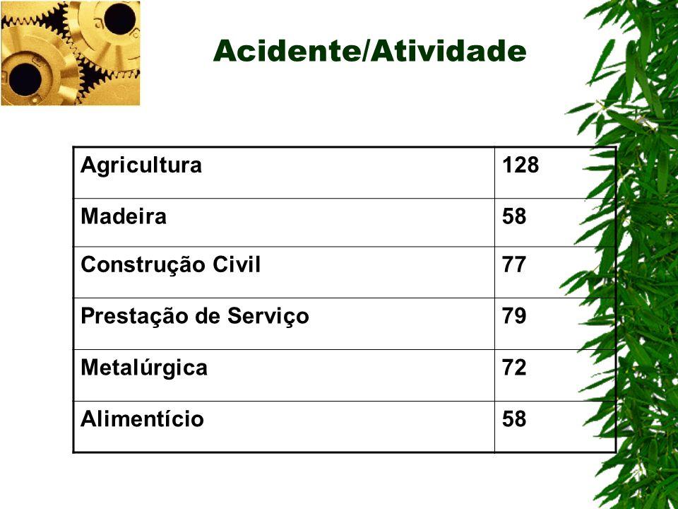 Acidente/Atividade Agricultura 128 Madeira 58 Construção Civil 77