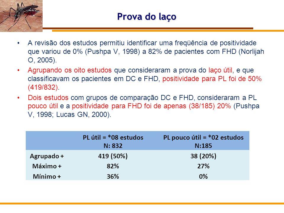 PL pouco útil = *02 estudos N:185