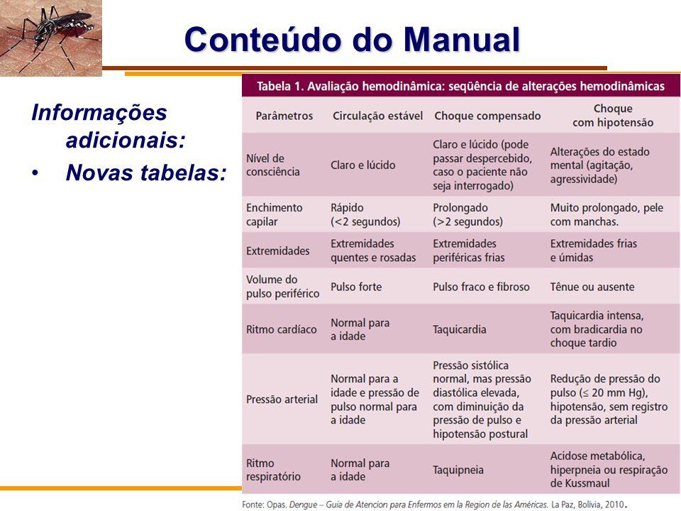 Conteúdo do Manual Informações adicionais: Novas tabelas: