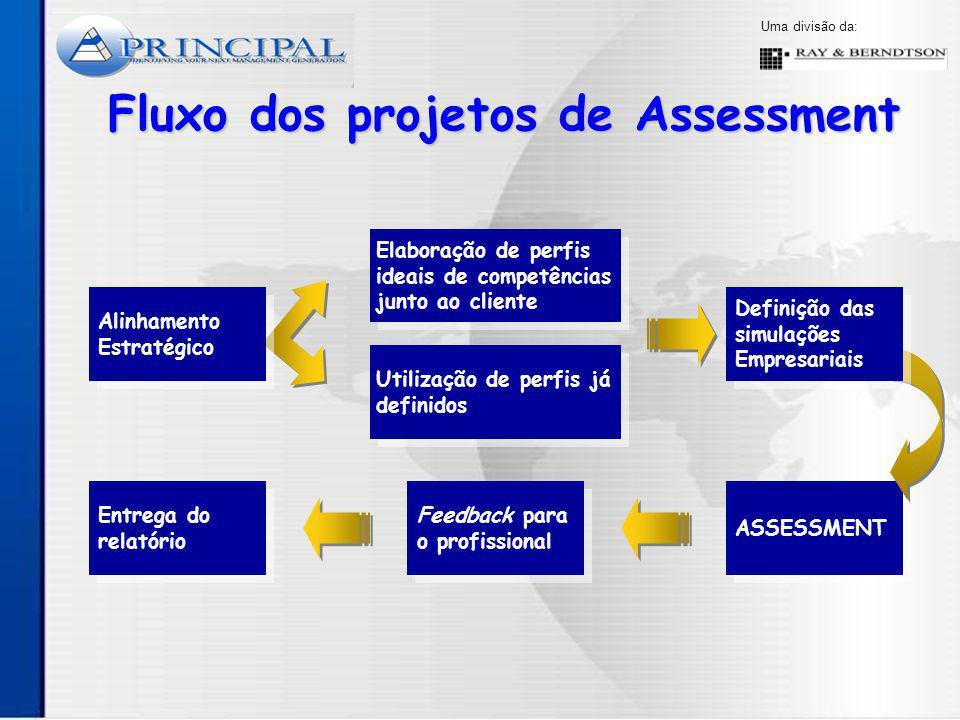 Fluxo dos projetos de Assessment