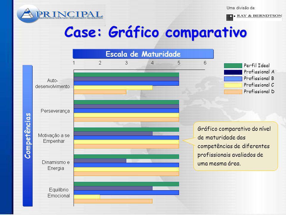 Case: Gráfico comparativo
