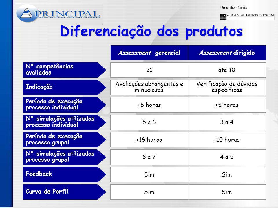 Diferenciação dos produtos