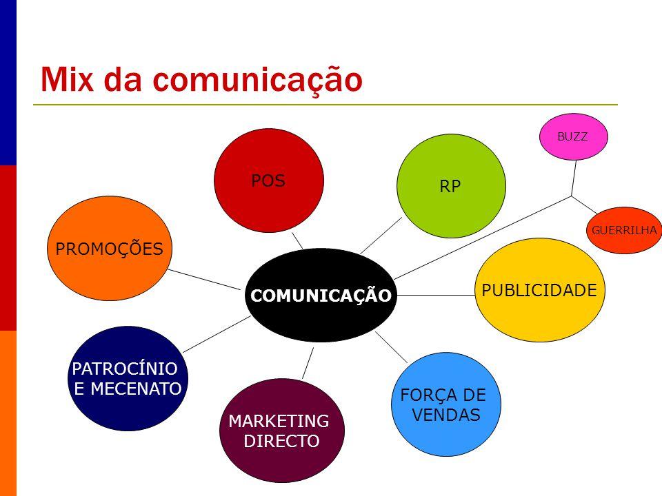 Mix da comunicação POS RP PROMOÇÕES PUBLICIDADE COMUNICAÇÃO PATROCÍNIO