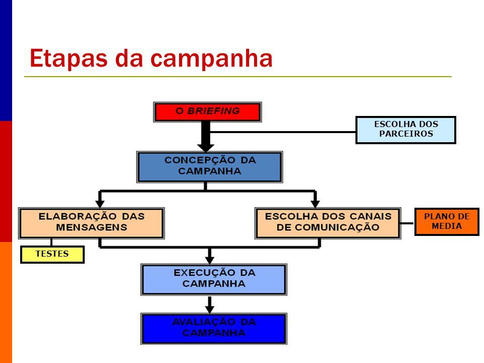 Etapas da campanha ESCOLHA DOS PARCEIROS PLANO DE MEDIA TESTES