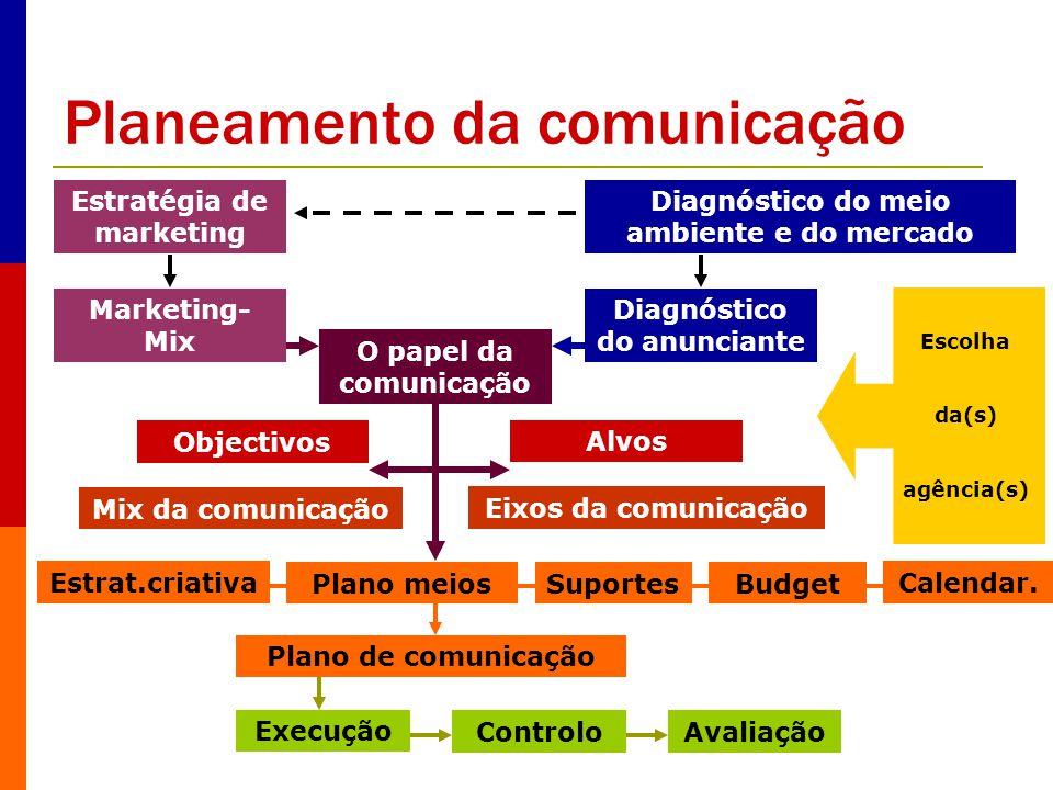 Planeamento da comunicação