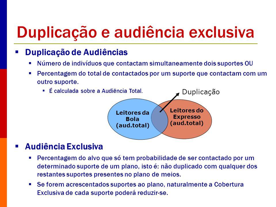 Duplicação e audiência exclusiva