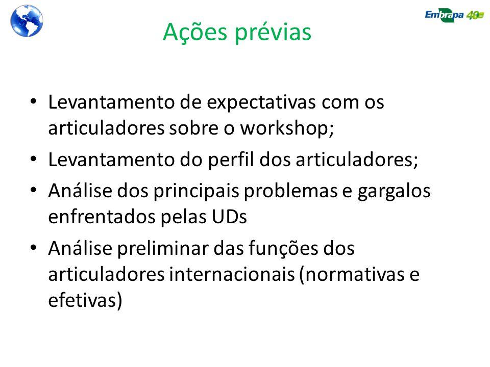Ações prévias Levantamento de expectativas com os articuladores sobre o workshop; Levantamento do perfil dos articuladores;
