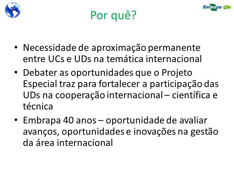 Por quê Necessidade de aproximação permanente entre UCs e UDs na temática internacional.