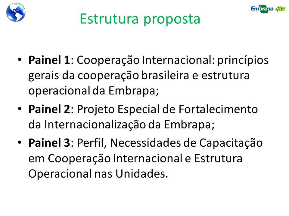 Estrutura proposta Painel 1: Cooperação Internacional: princípios gerais da cooperação brasileira e estrutura operacional da Embrapa;