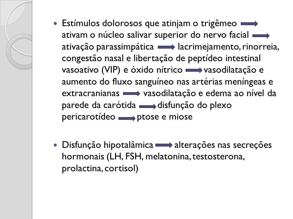 Estímulos dolorosos que atinjam o trigêmeo ativam o núcleo salivar superior do nervo facial ativação parassimpática lacrimejamento, rinorreia, congestão nasal e libertação de peptídeo intestinal vasoativo (VIP) e óxido nítrico vasodilatação e aumento do fluxo sanguíneo nas artérias meníngeas e extracranianas vasodilatação e edema ao nível da parede da carótida disfunção do plexo pericarotídeo ptose e miose
